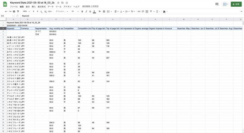 keyword-stats